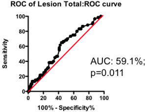 ROC for total lesion score